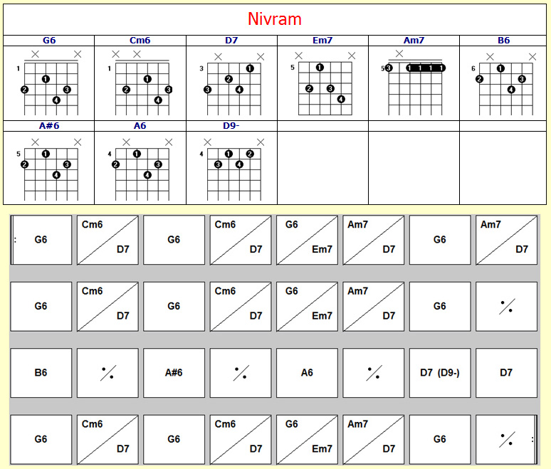 tablature guitare nivram